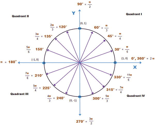 Unit Circle with Radians