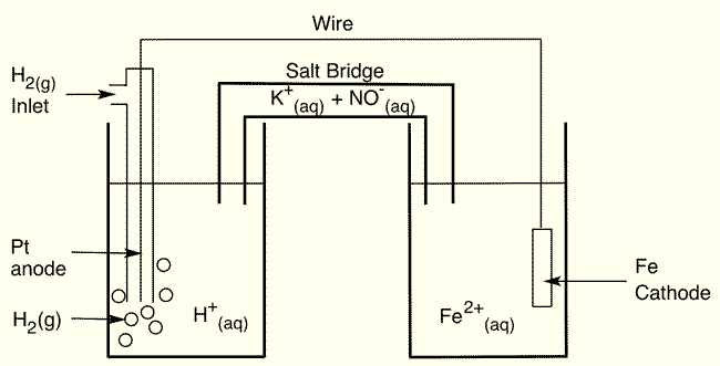 Voltaic Cell example