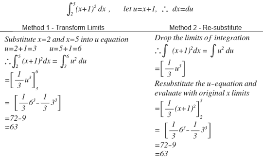 Integration and U Substitution – Substitution Method Worksheet