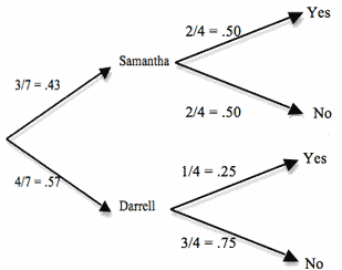 Extended Probability Tree Diagram