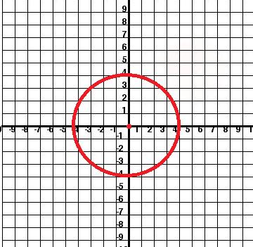 Standard Circle