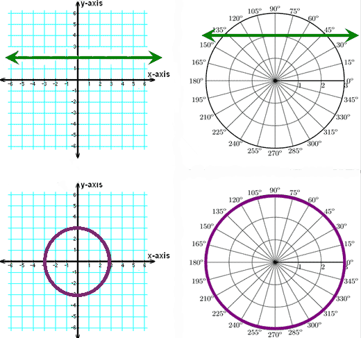 Comparing lines in Cartesian and Polar Coordinates