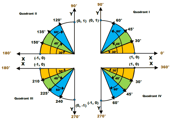 Unit Circle with Angle Divisions