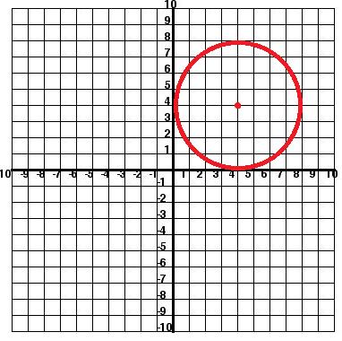 Standard Circle at 4,4