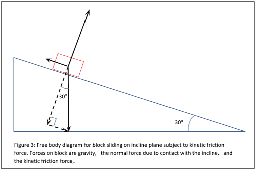 Finding the acceleration of the block