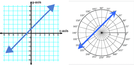 Lines on a polar coordinate and cartesian plane