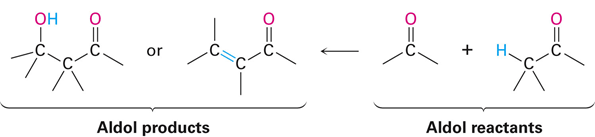 A diagram of aldol products and aldol reactants