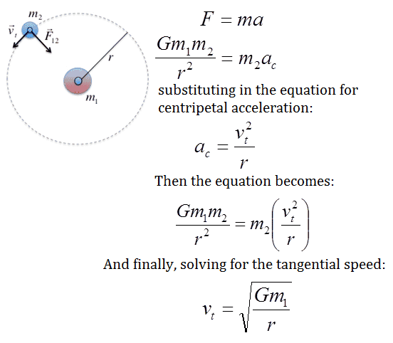 Solving a Uniform Circular Motion Equation - Physics