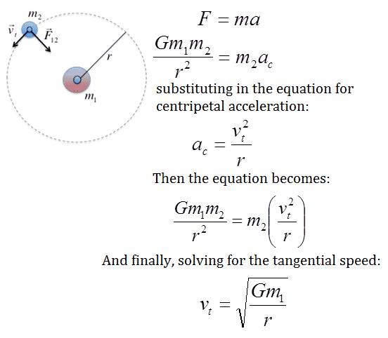 Solving a Uniform Circular Motion Equation - Physics