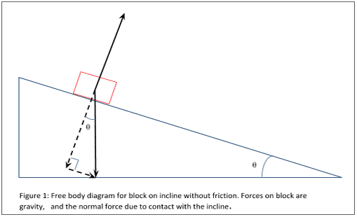 Friction and inclines wyzant resources an illustration of a free body diagram ccuart Choice Image