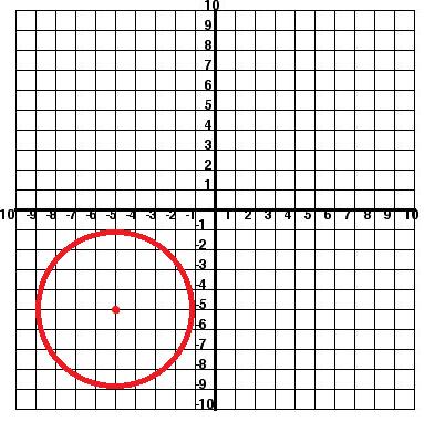 Standard Circle at -5,-5