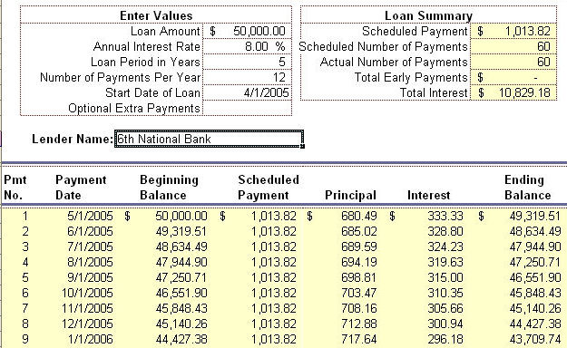 Car payment amortization calculator