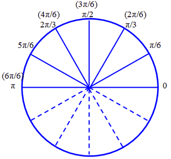 Unit Circle as a Pizza