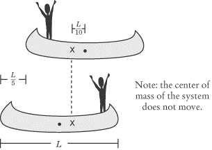 Center of mass does not move