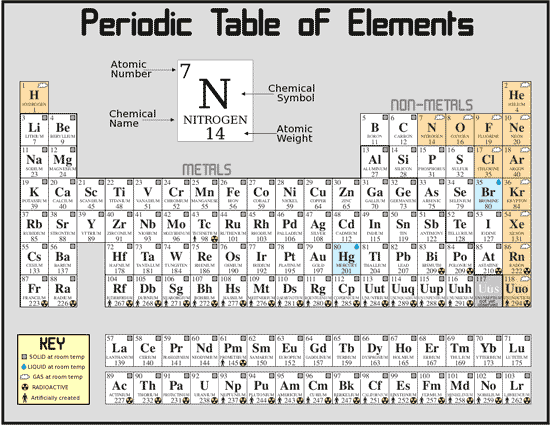 The periodic chart of table of the elements wyzant resources now that we learned what chemical properties are lets get back to basics the periodic table of elements of course there are many ways that we can urtaz Images