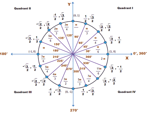 Unit Circle Worksheet Degrees And Radians: Unit Circle   Wyzant Resources,