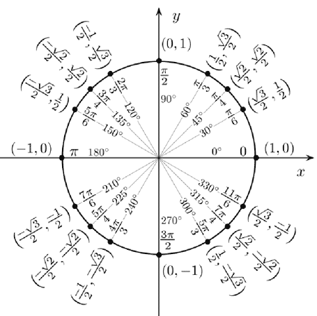 Unit Circle from http://commons.wikimedia.org/wiki/File:Unit_circle_angles.svg