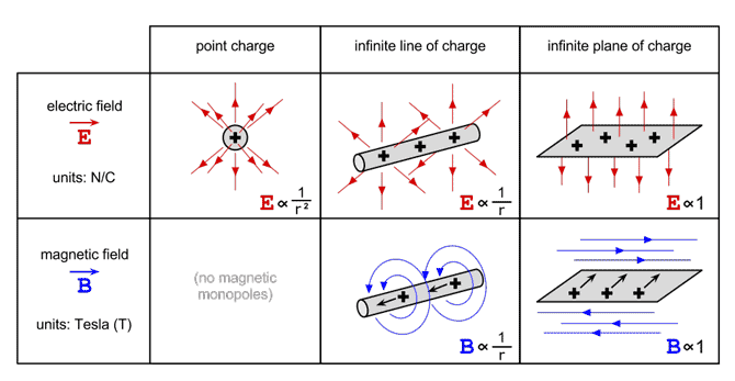 how to draw electric field lines for point charges