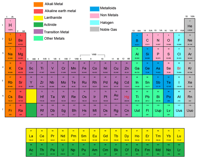 The Periodic Chart Of Table Of The Elements Wyzant Resources