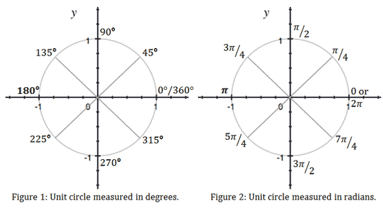 Converting from Radians to Degrees | Wyzant Resources